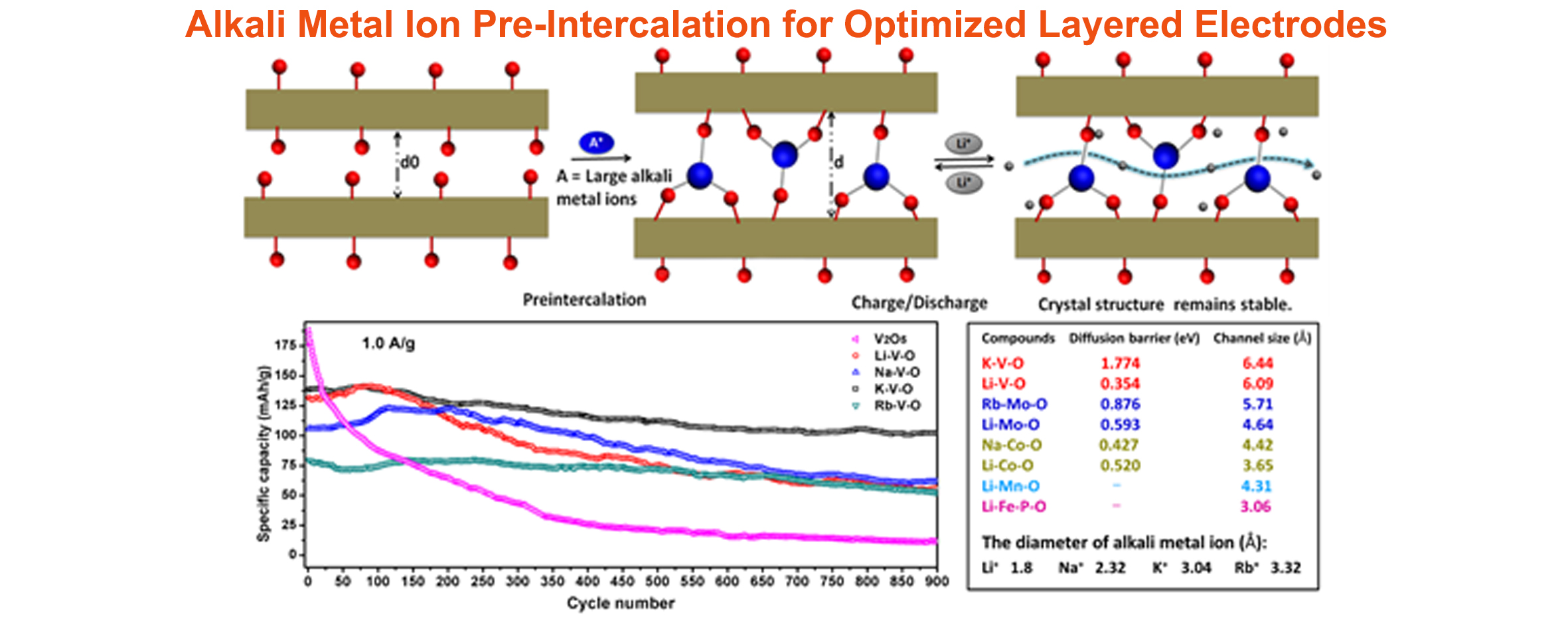 Alkali Metal Ion Pre-Intercalation for optimized layered electrodes