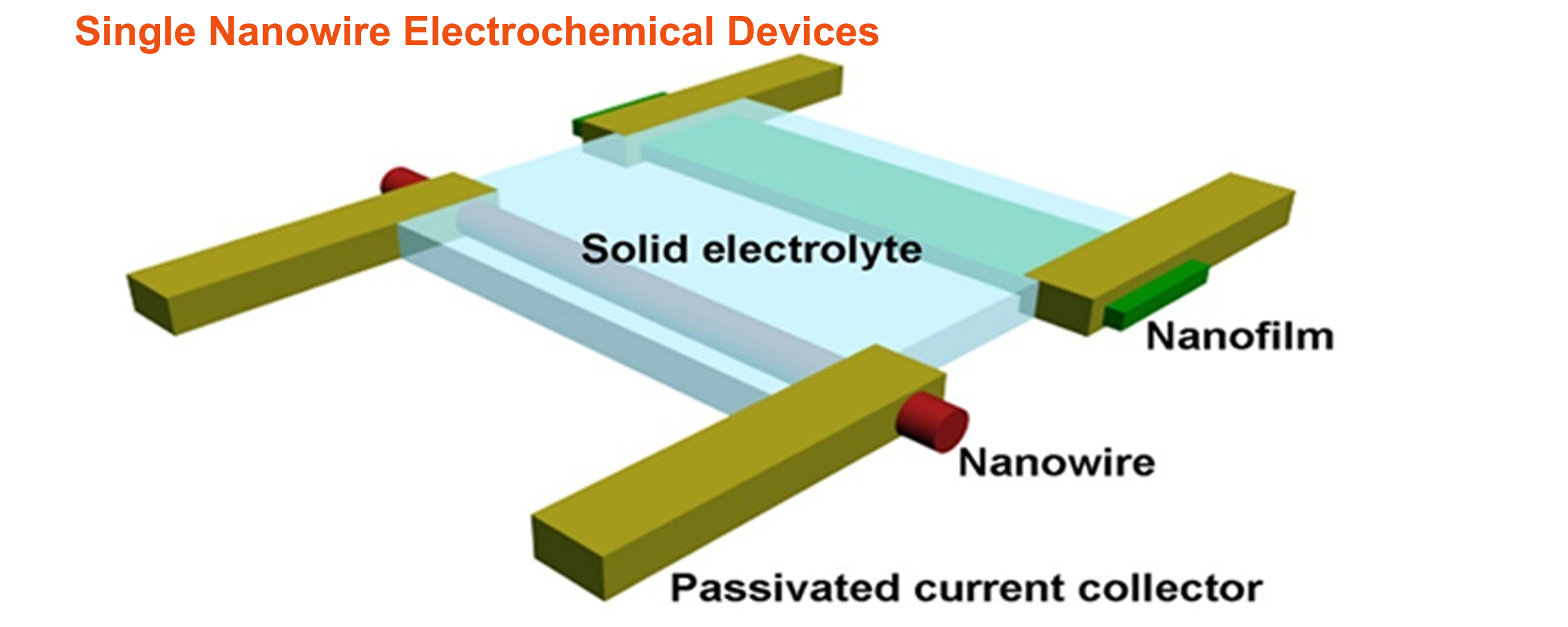 Single Nanowire Electrochemical Devices